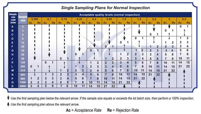 AQL Charts Explained
